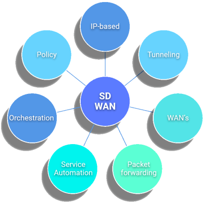 SD-WAN parameters